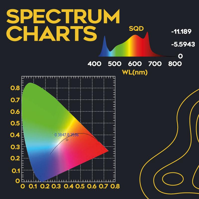 Omega LUNA LED 630W Grow Light Spectrum