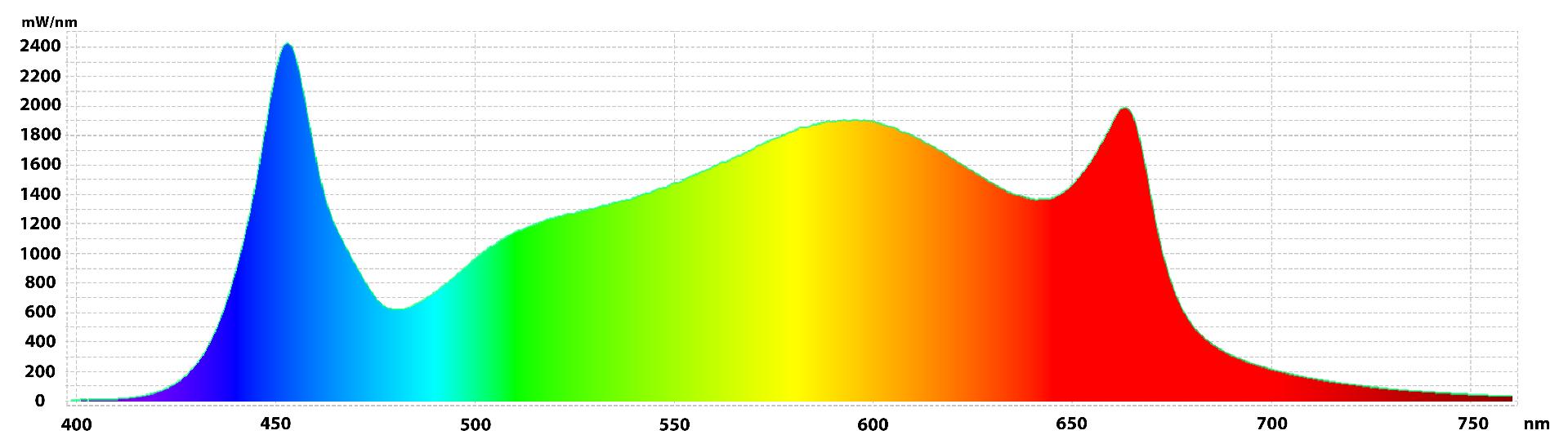 Gavita 1700e LED Light Spectrum Chart