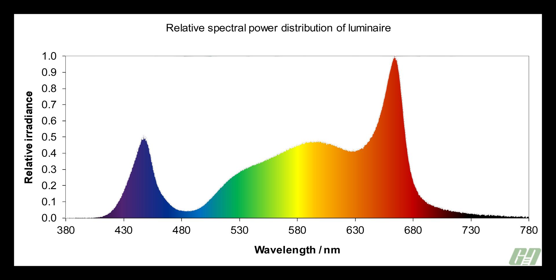 Telos 0006 LED Grow Light Spectrum