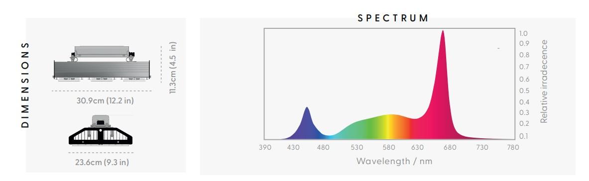 Telos 6 PRO LED Light Spectrum Chart